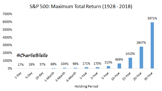Maximum total returns of S&P 500 since 1928 to 2018
