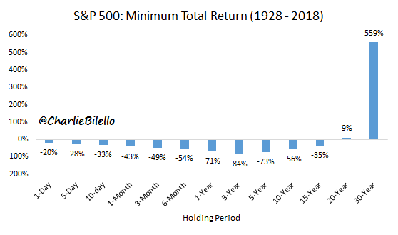 Minumum total retun of S&P 500 from 1928 to 2018