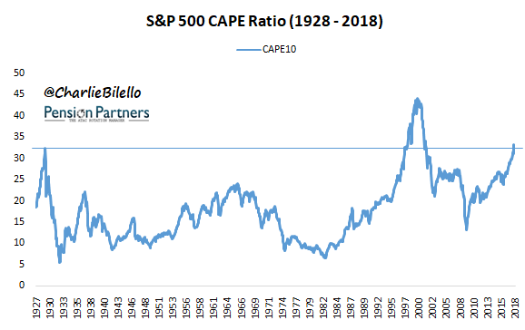 S&P 500 CAPE ratio from 1928 to 2018