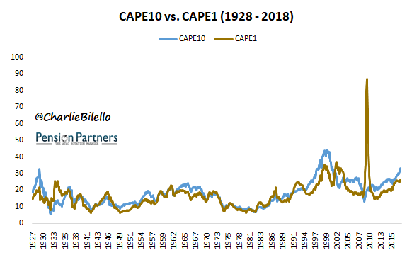 CAPE10 vs CAPE1 from 1928 to 2018 image