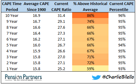 10 year CAPE ratio and percentile