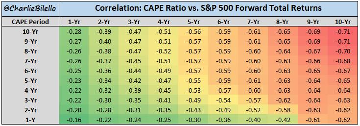 Image of CAPE Ratio vs S&P 500 forward total retuns correlation