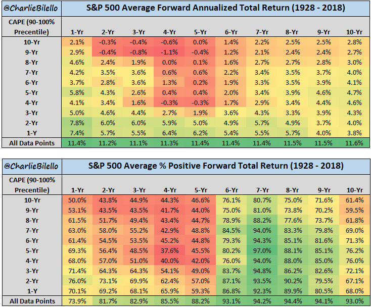 S&P 500 average forward and positive total return from 1928 to 2018