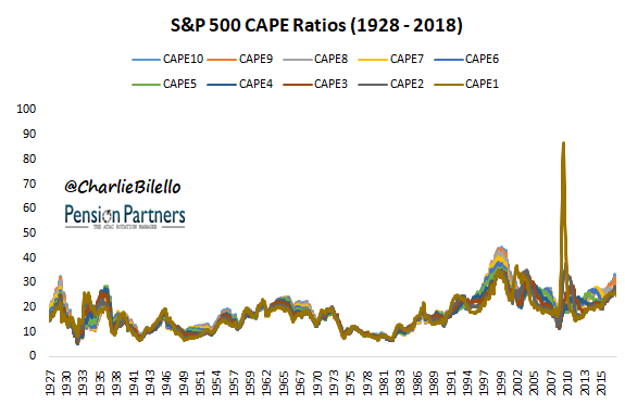 S&P 500 CAPE ratios from 1928 to 2018