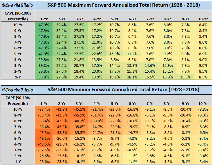 S&P500 Maximum and Minimum forward annualized total return from1928 to 2018 list