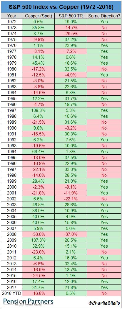 S&P 500 Index vs Copper chart2