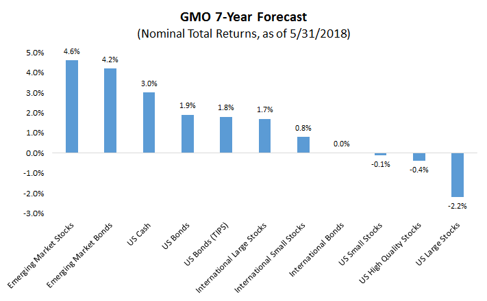 gmo 7 year forecast image1