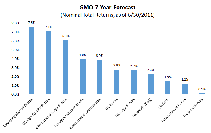 gmo 7 year forecast image2