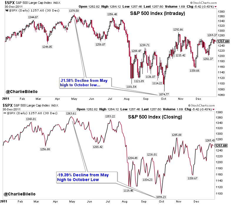 Image of S&P 500 index Intraday and Closing of 2011