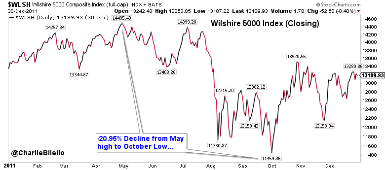 Image of Wilshire 5000 composite index from Jan 2011 to Dec 2011