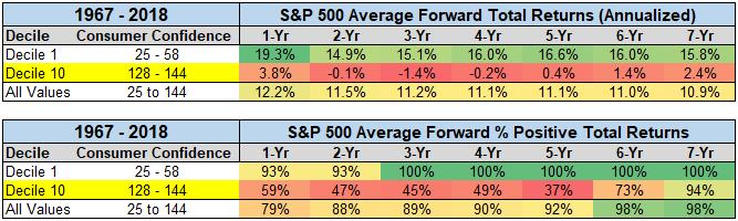 S&P 500 average forward return chart2