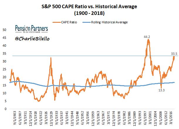 S&P 500 CAPE Ratio vs Historical Average graph3