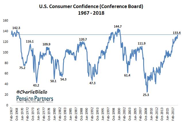 US Consumer Confidence graph1