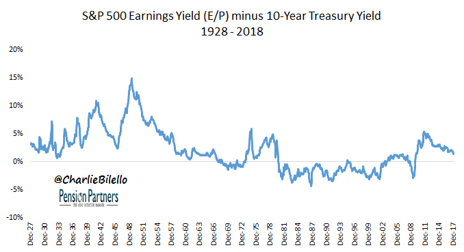 S&P 500 Earnings Yield and Treasury Yield image from 1928 to 2018