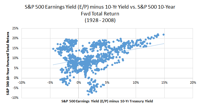 Plotted graph of S&P 500 earnings yield and S&P 500 forward total return