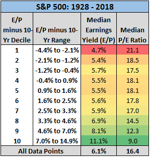 Image of S&P 500 data points from 1928 to 2018