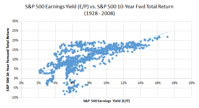 Image of S&P 500 earnings yield and S&P 500 forward total retun