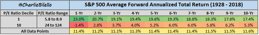 S&P 500 average forward annualized total retuns chart from 1928 to 2018