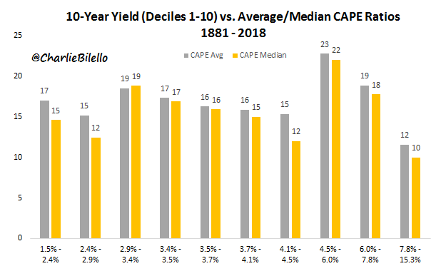 10 year yield and average CAPE ratios from 1881 to 2018