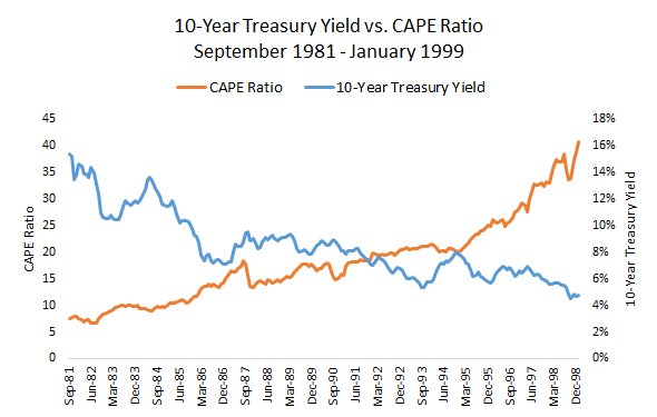 Treasury yield vs CAPE ratio from September 1981 to January 1999