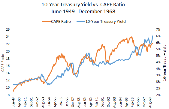 CAPE Ratio vs 10 year Treasury Yield from June 1949 to December 1968