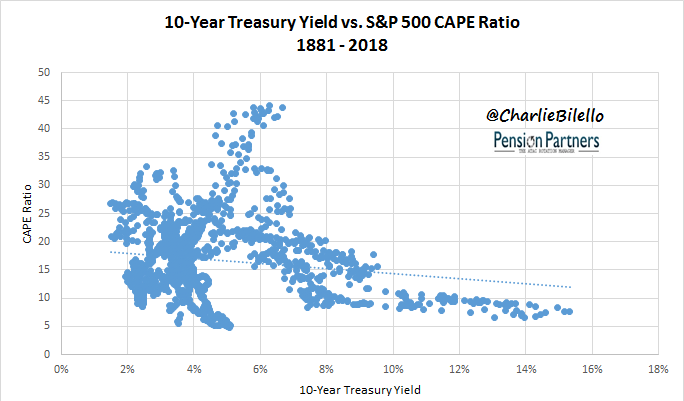 Treasury yield vs S&P 500 CAPE ratio from 1881 to 2018 image