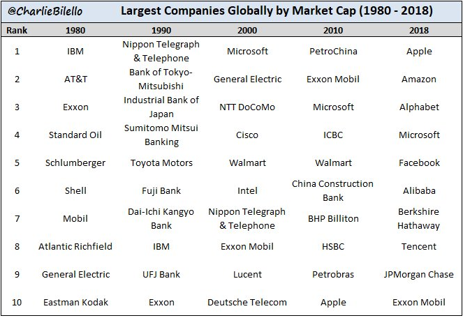 List of largest companies globally by market cap from 1980 to 2018