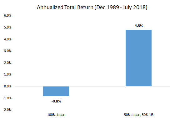Image of annualized total return from December 1989 to July 2018