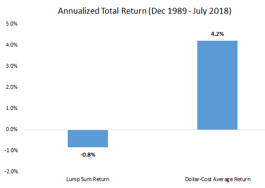 Image of annualized total return of Lump Sum and Dollar-cost average from December 1989 till July 2018