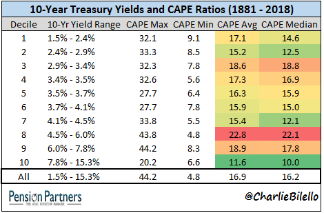 10 year treasury yields and CAPE ratios from 1881 to 2018