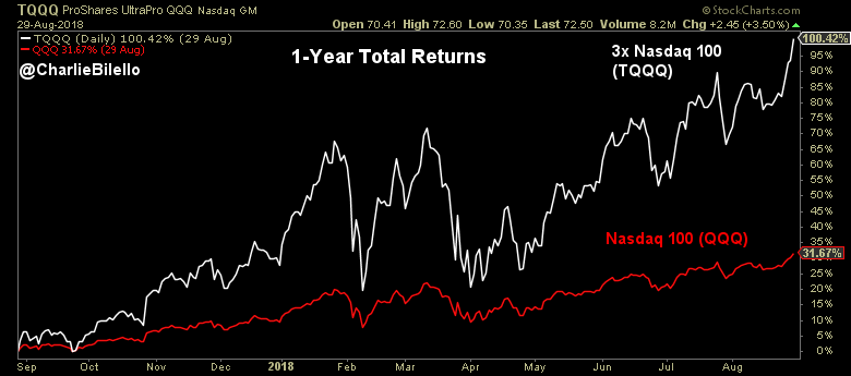 1-Year Total returns of 3x Nasdaq (TQQQ) and Nasdaq 100 (QQQ)