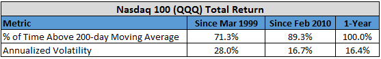 3x leveraged etf Nasdaq 100 Total return - comparing return rates