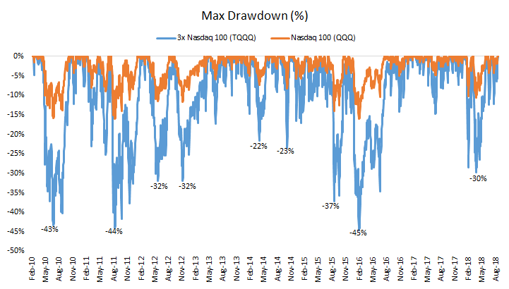 Max Drawdown of 3x Nasdaq 100 (TQQQ) - Chart from 2010 to 2018