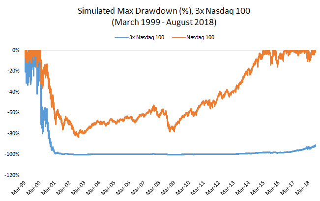 Simulated Max Drawdown 3X Nasdaq 100 March 1999- August 2018