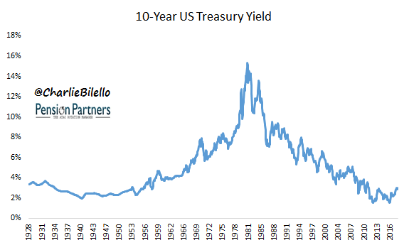 US treasury yield fom 1928 to 2016