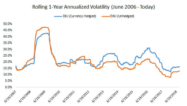 DXJ and EWJ rolling 1-year annualized volatility graph2