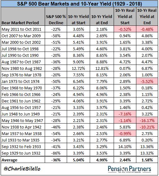 S&P 500 bear markets list