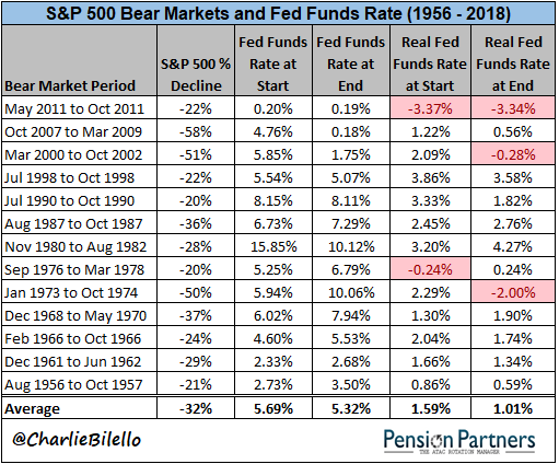 S&P 500 bear markets and fed funds rate list