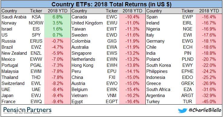 2018 Total returns of country ETFs