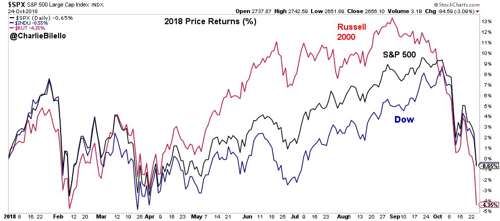 Russell 200, S&P 500 and Dow 2018 Price returns