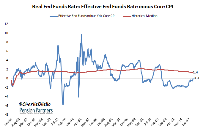 Effective fed funds rate image from Jan 1958 to June 2017