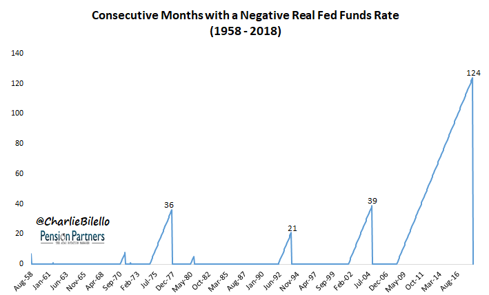 Negative real fed funds rate image from August 1958 to August 2016