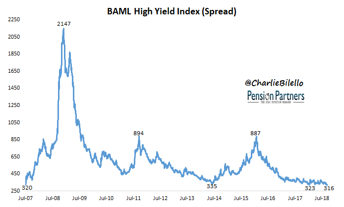 Image of BAML high yield index from July 2007 to July 2018
