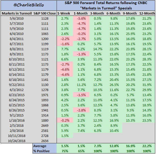S&P 500 forward total returns following CNBC