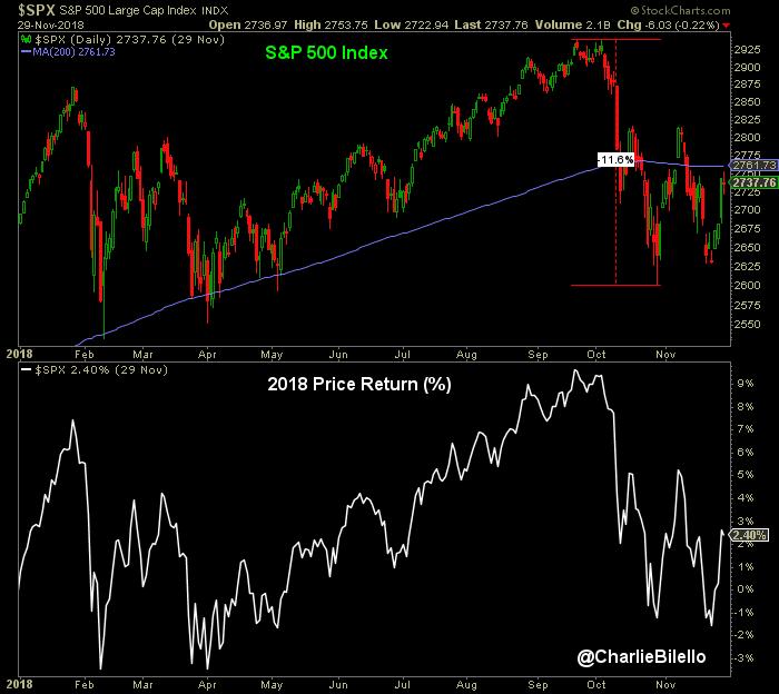 S&P 500 index decline graph2