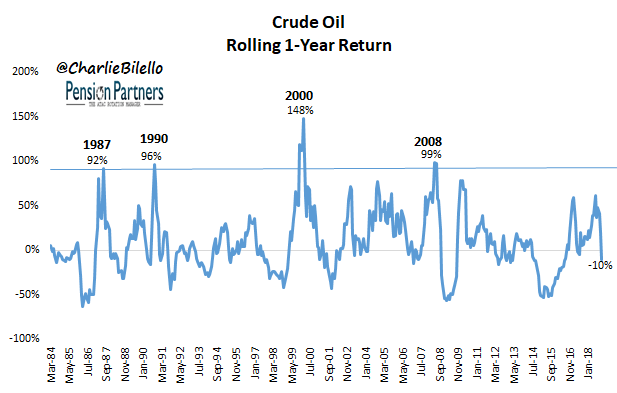 Crude oil rolling 1-year return graph6