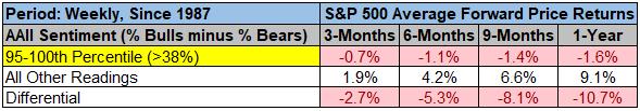 Below average S&P500 forward returns chart2