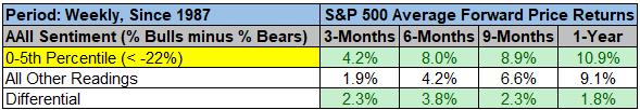 S&P 500 average forward price returns since 1987 chart4