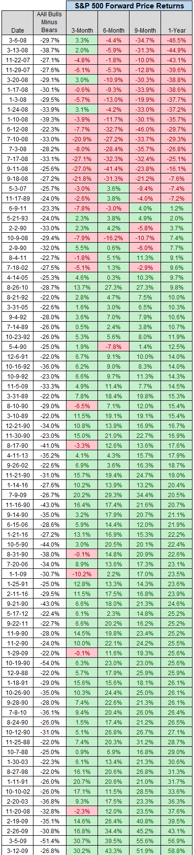 Bottom 5% of AAII Bulls-Bears Readings and S&P 500 Forward Price Returns chart5