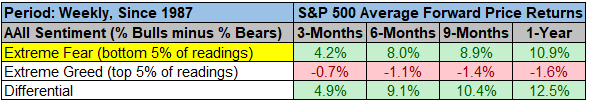 The odds favor a bounce S&P 500 average forward price returns chart6